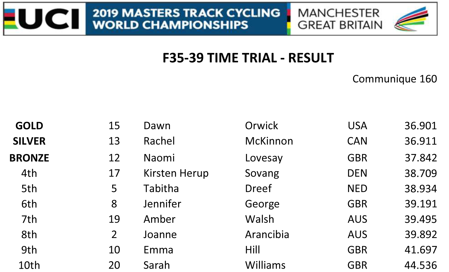 F35 39 TIME TRIAL RESULT