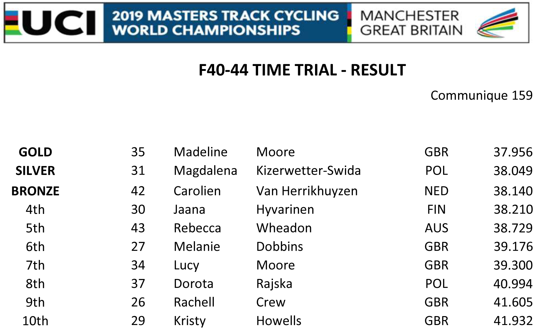 F40 44 TIME TRIAL RESULT