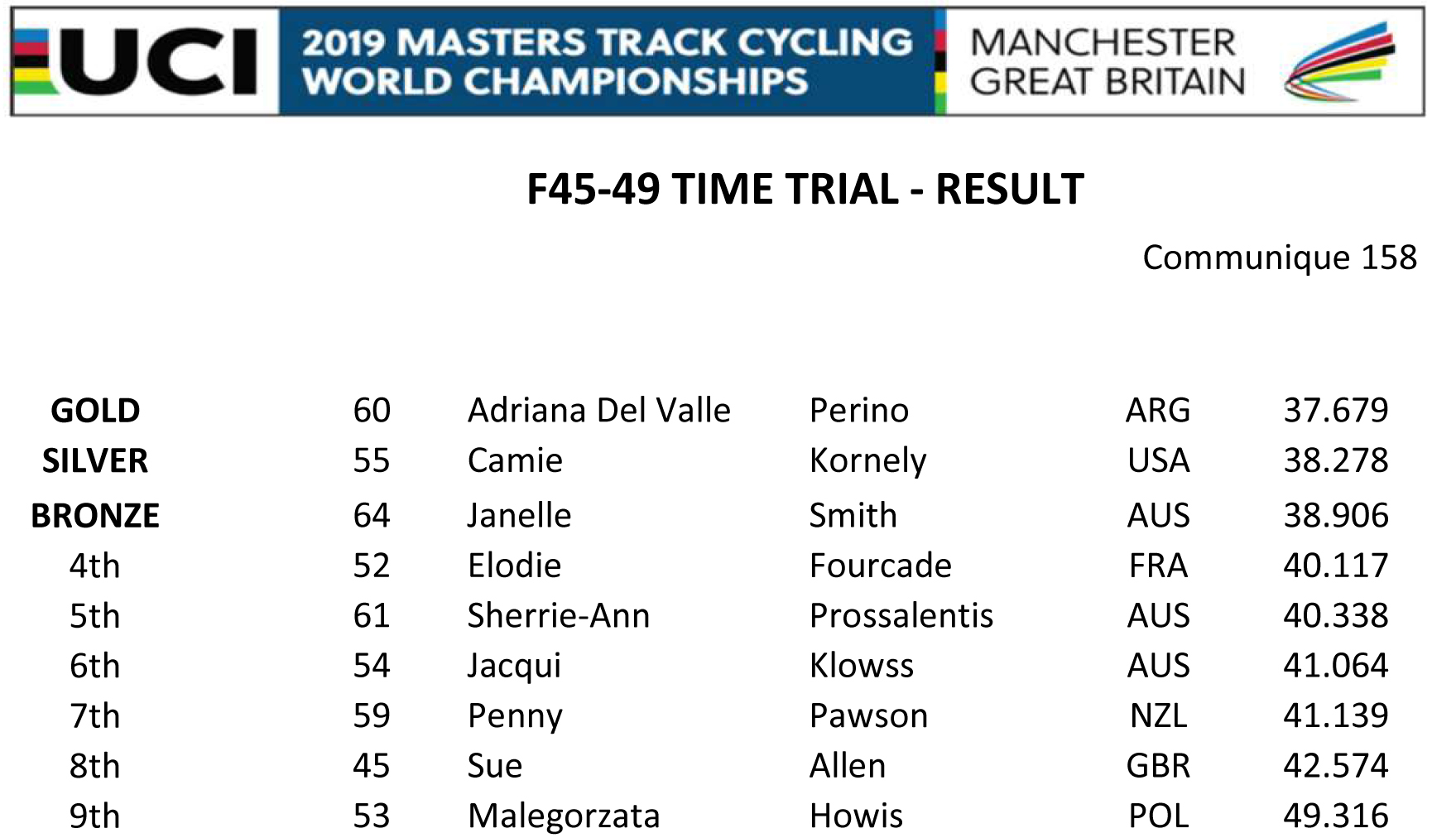 F45 49 TIME TRIAL RESULT