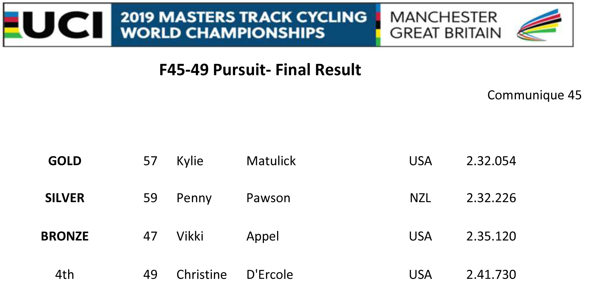 F4549 PURSUIT FINAL RESULT