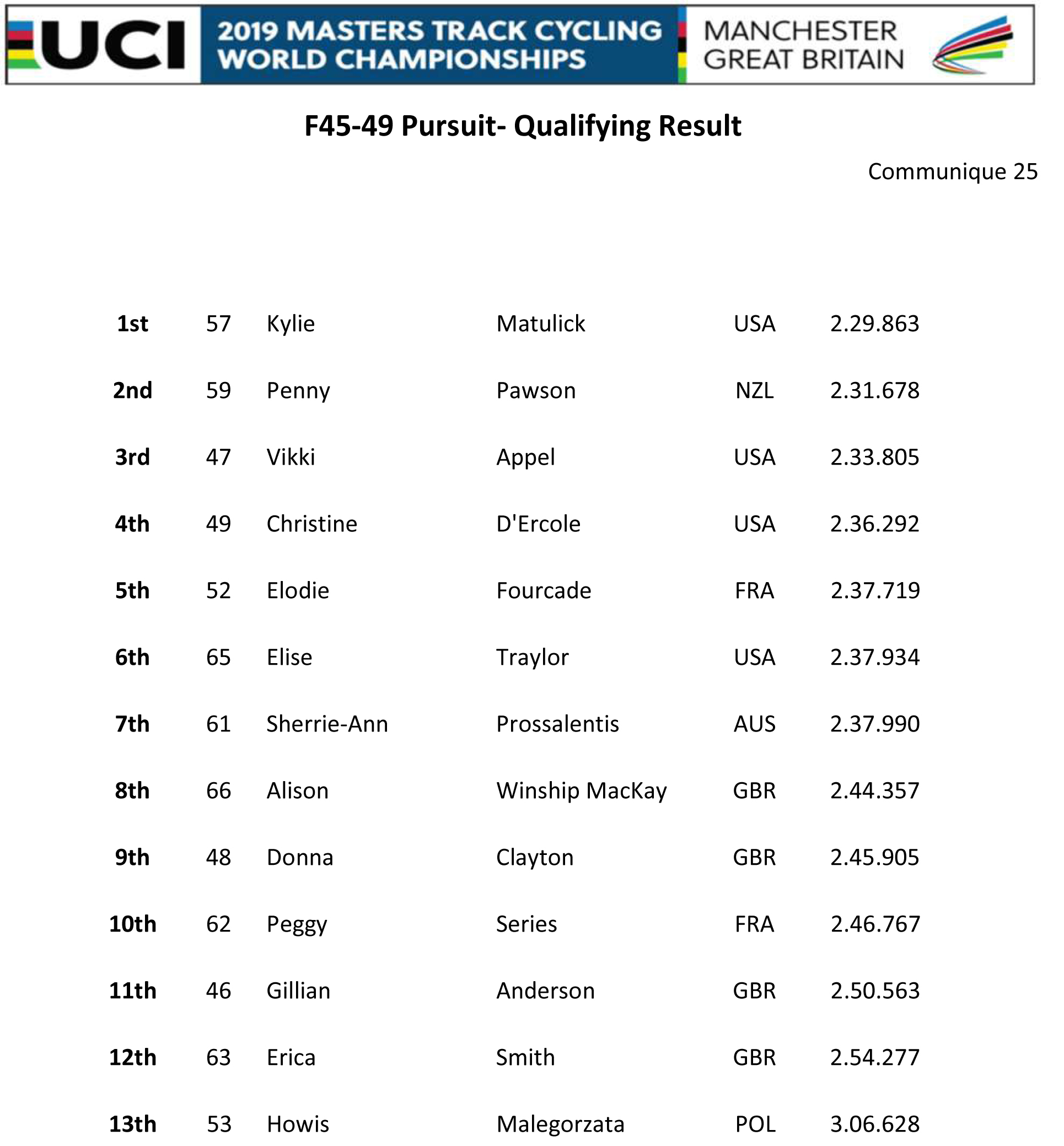 F4549 PURSUIT QUAL RESULT
