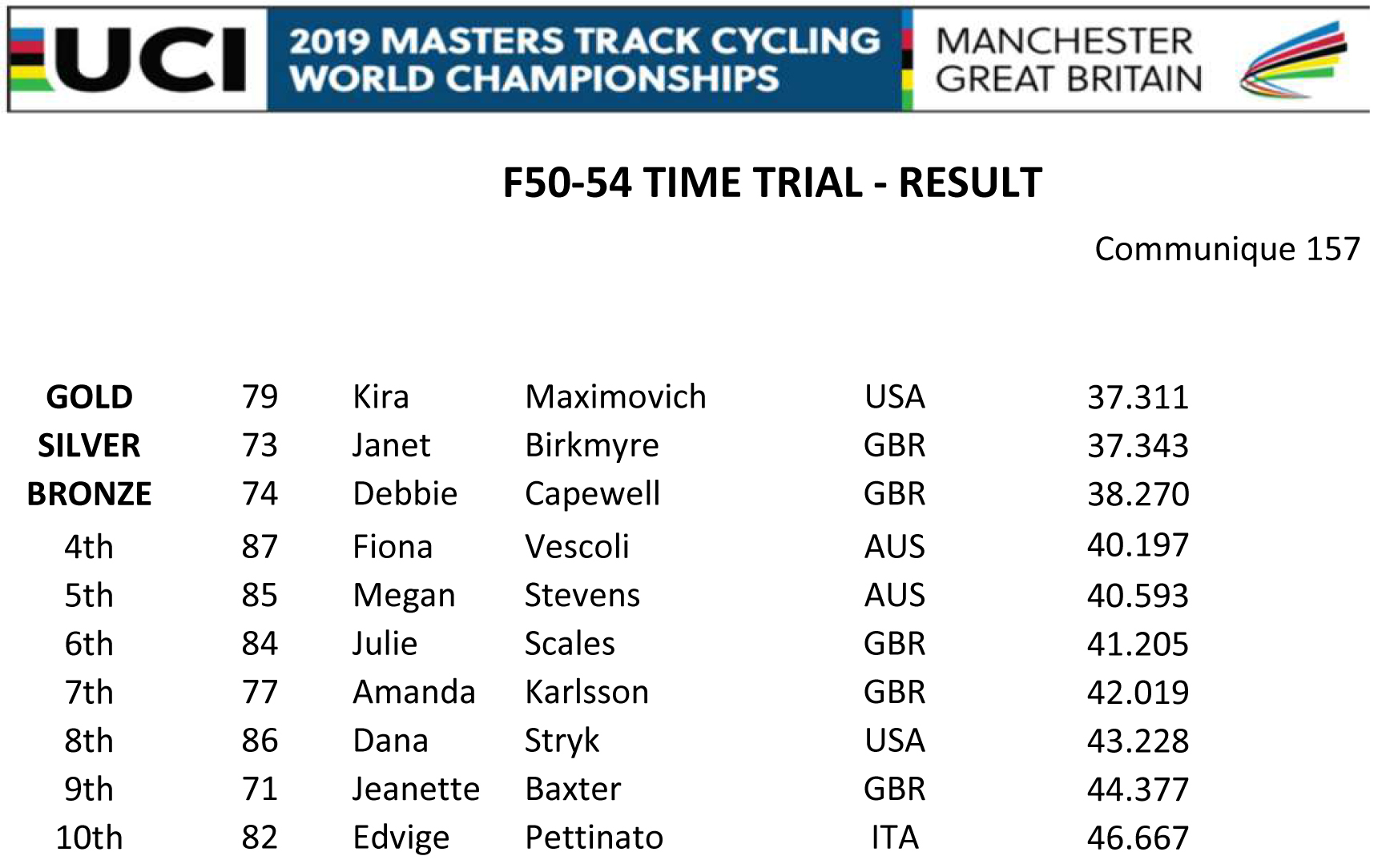 F50 54 TIME TRIAL RESULT