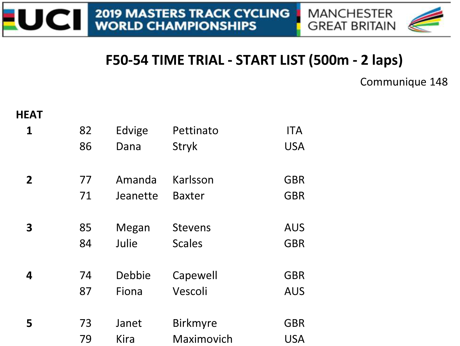 F50 54 TIME TRIAL START LIST