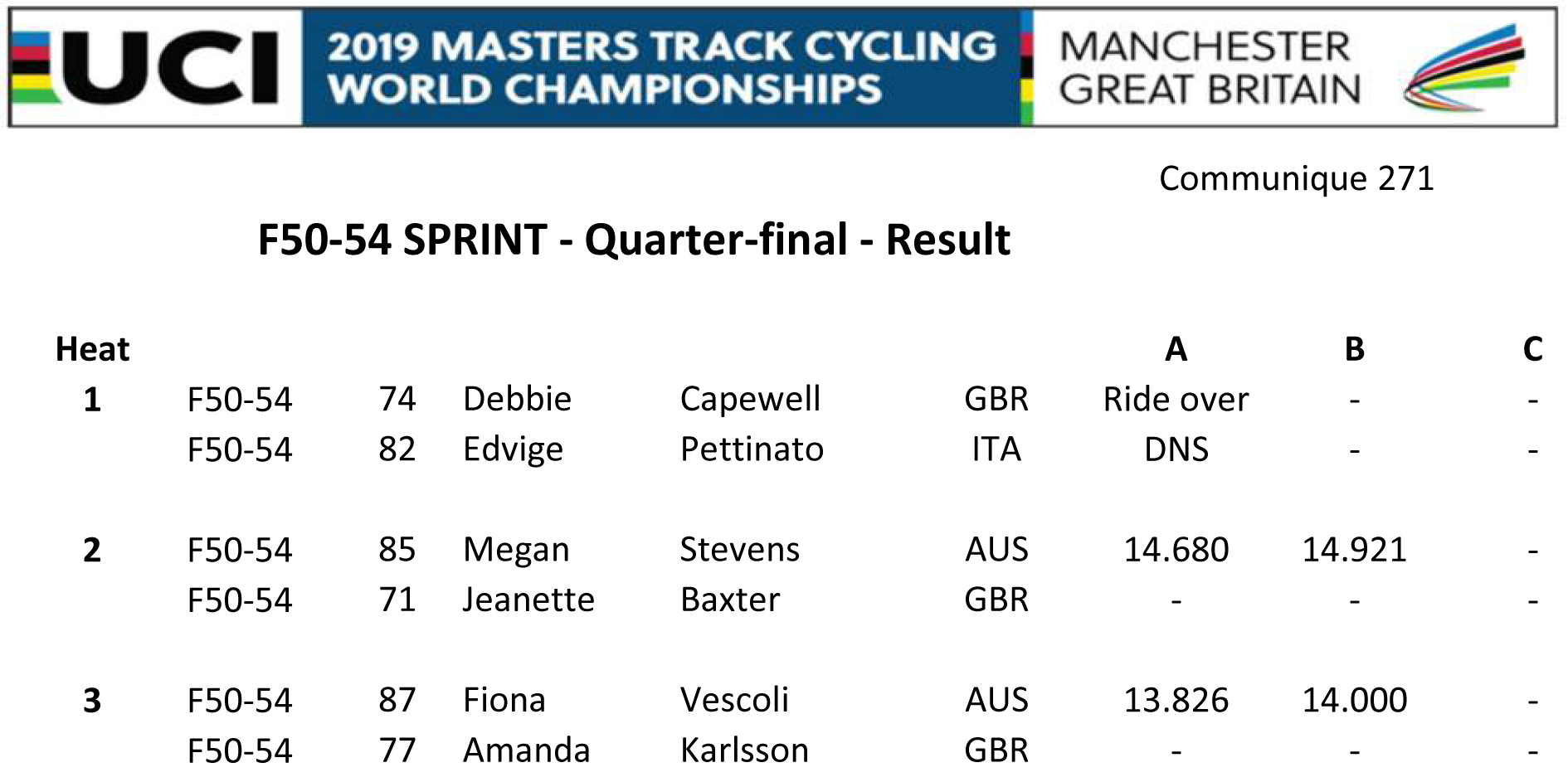 F5054 SPRINT QUARTER FINAL RESULT