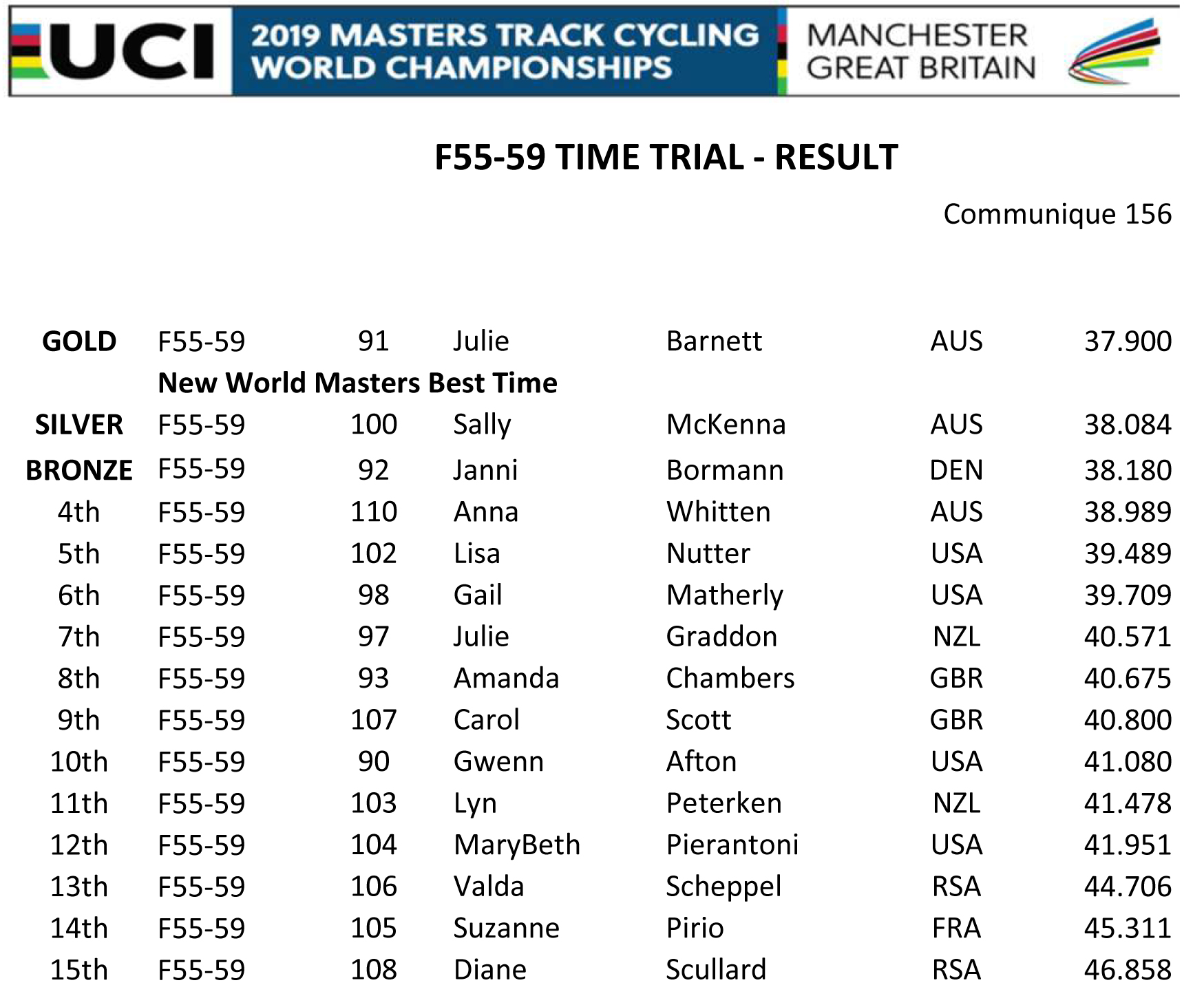 F55 59 TIME TRIAL RESULT