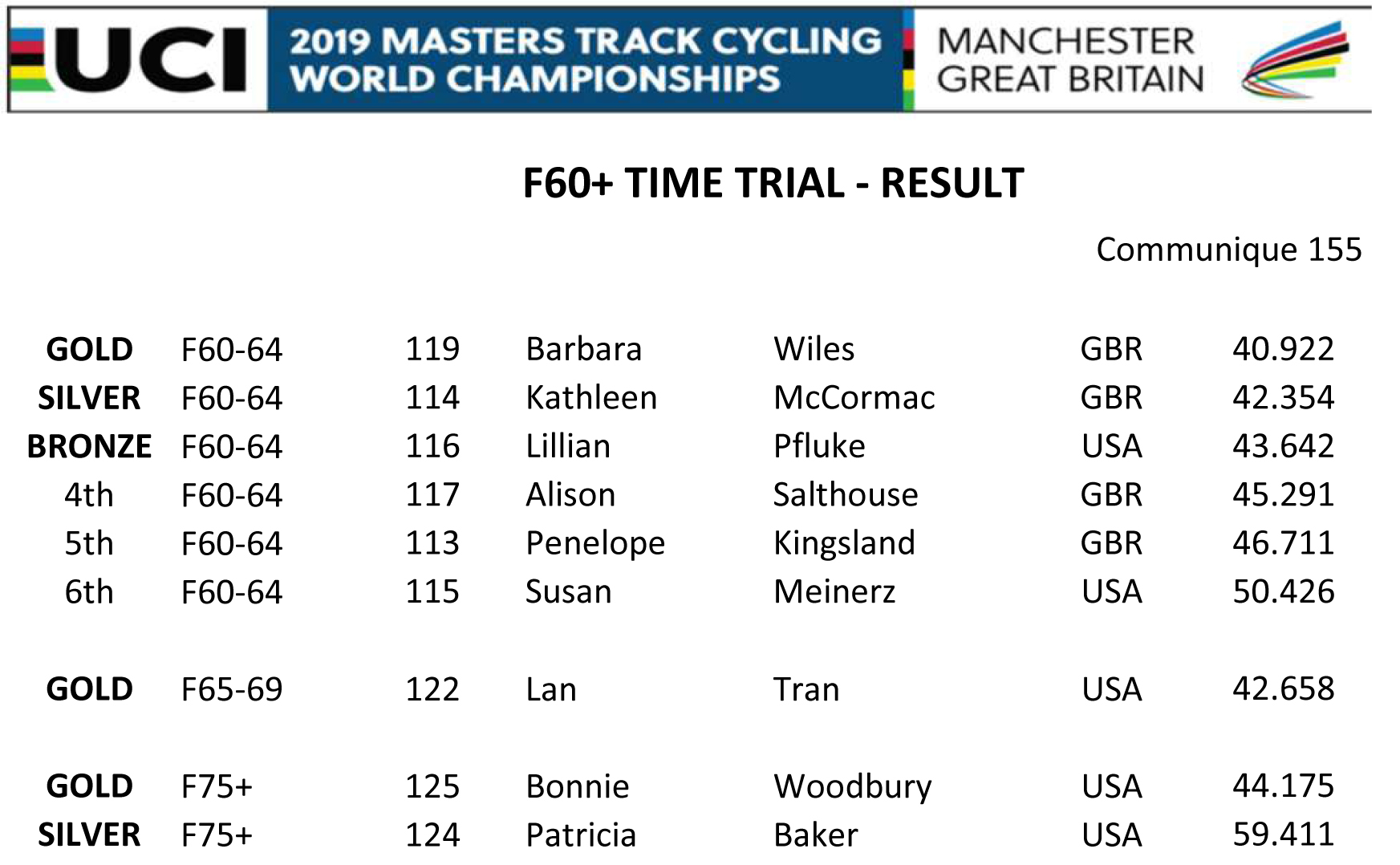F60 TIME TRIAL RESULT