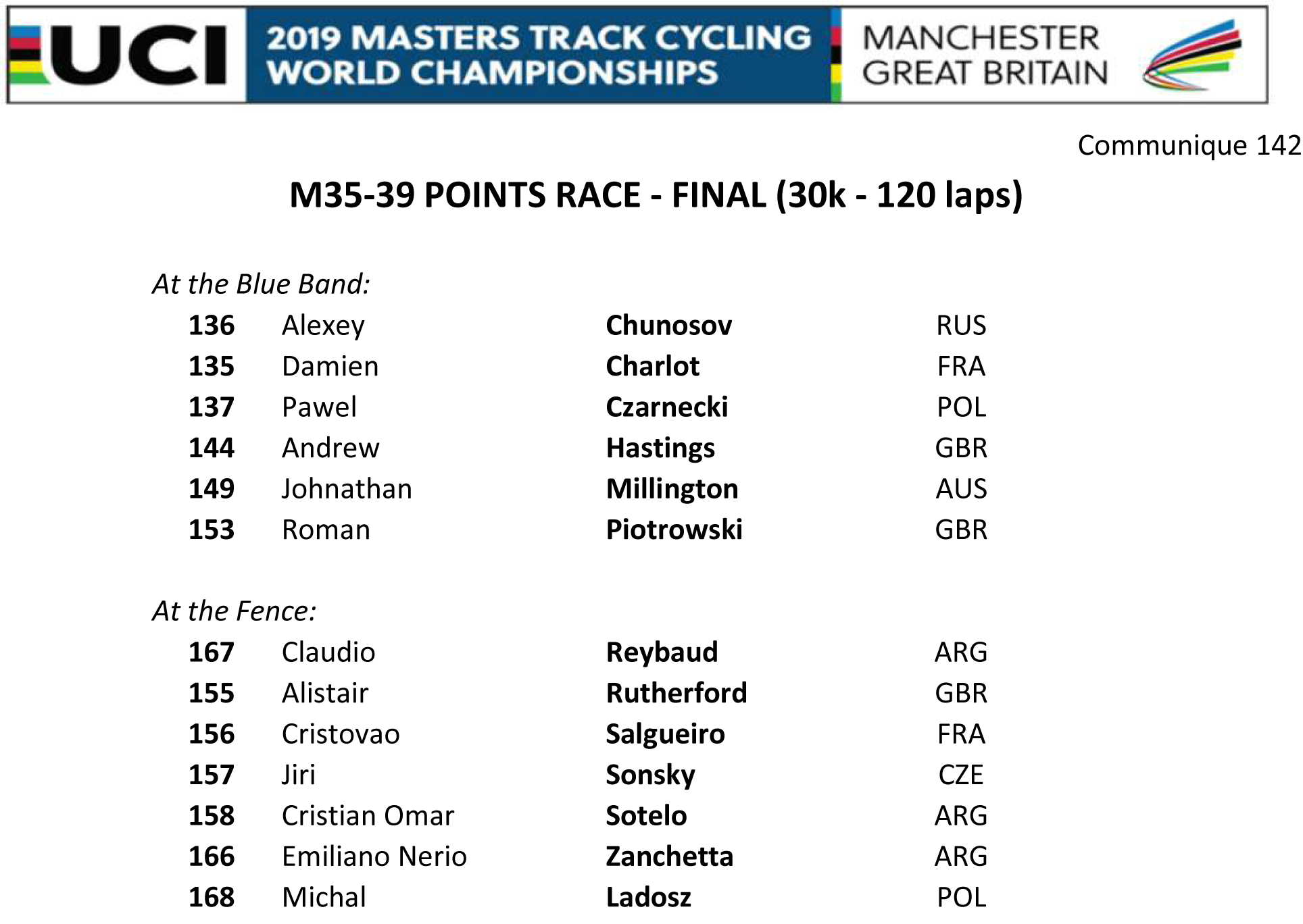 M3539 POINTS RACE START LIST