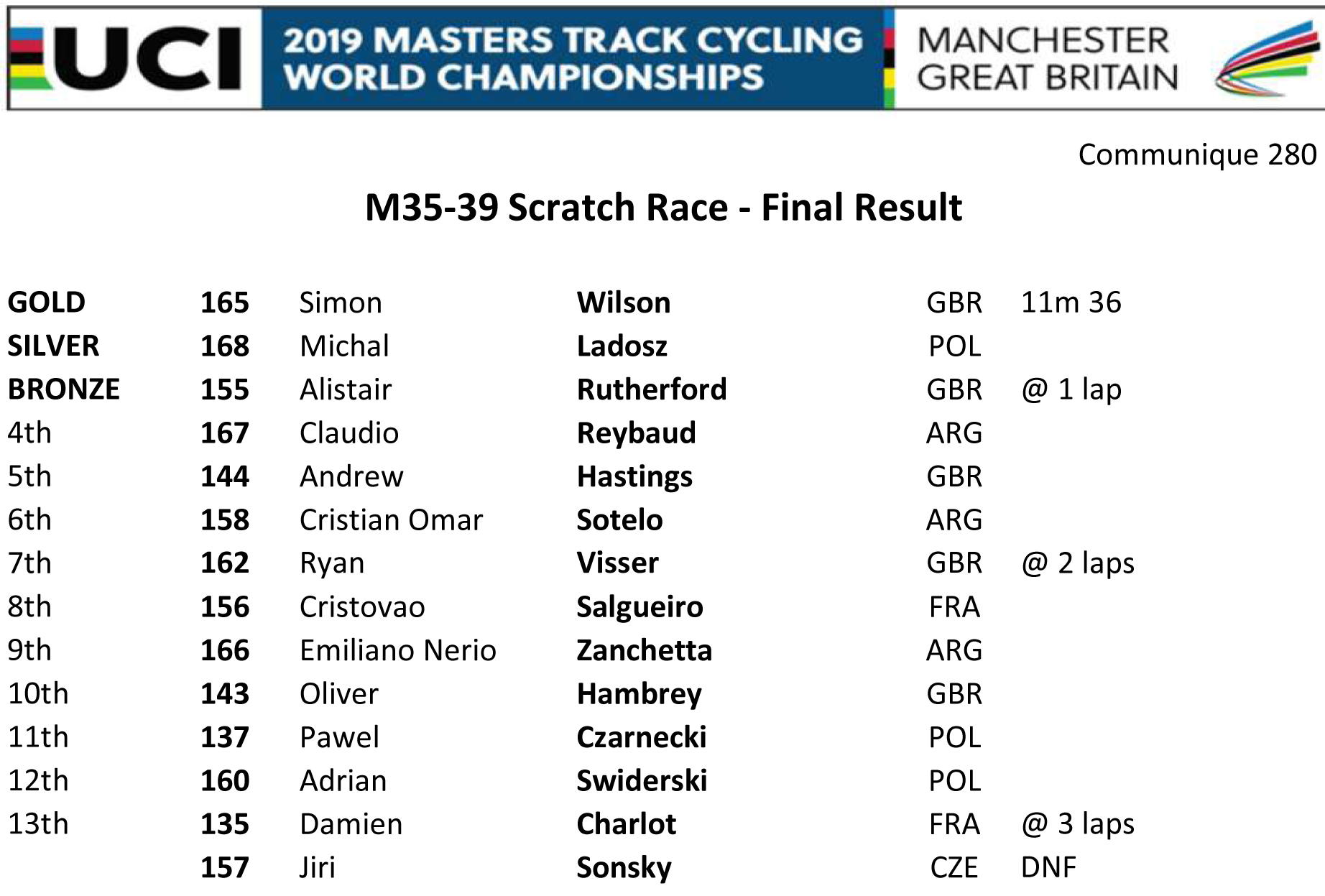 M3539 SCRATCH RACE RESULT