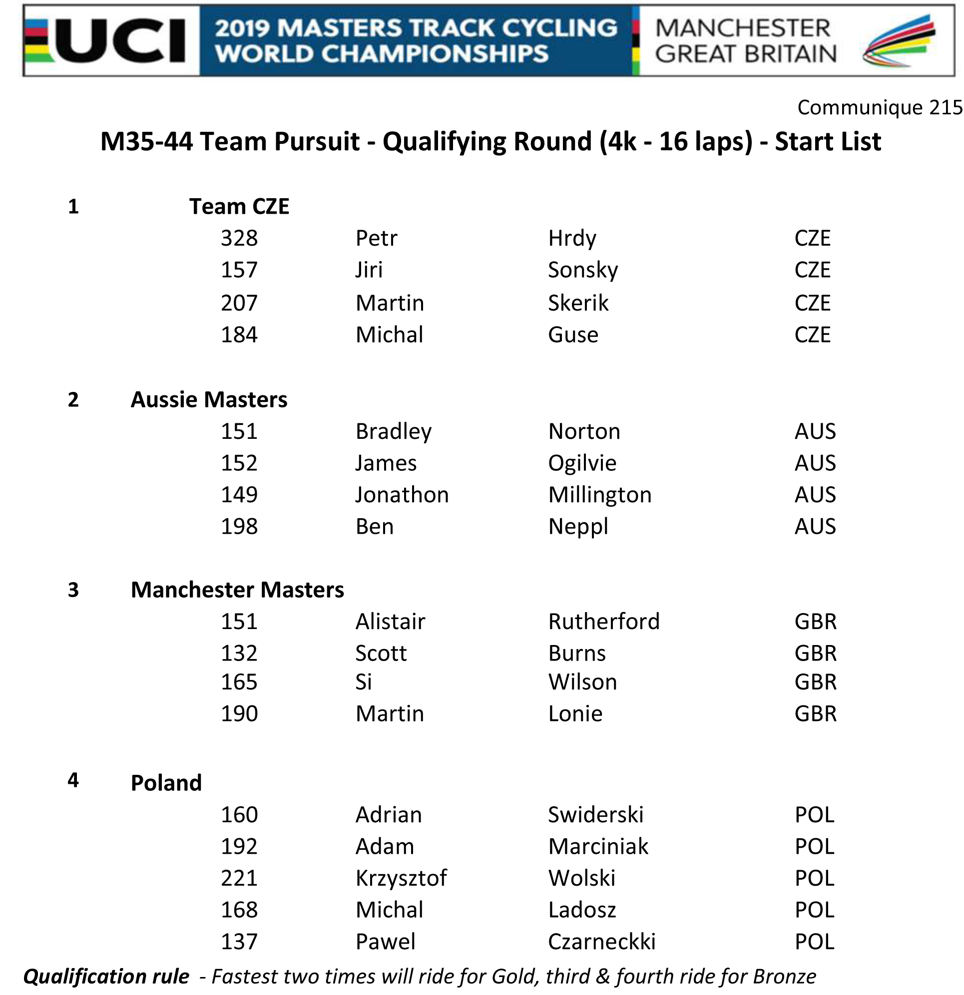 M3544 TEAM PURSUIT START LIST