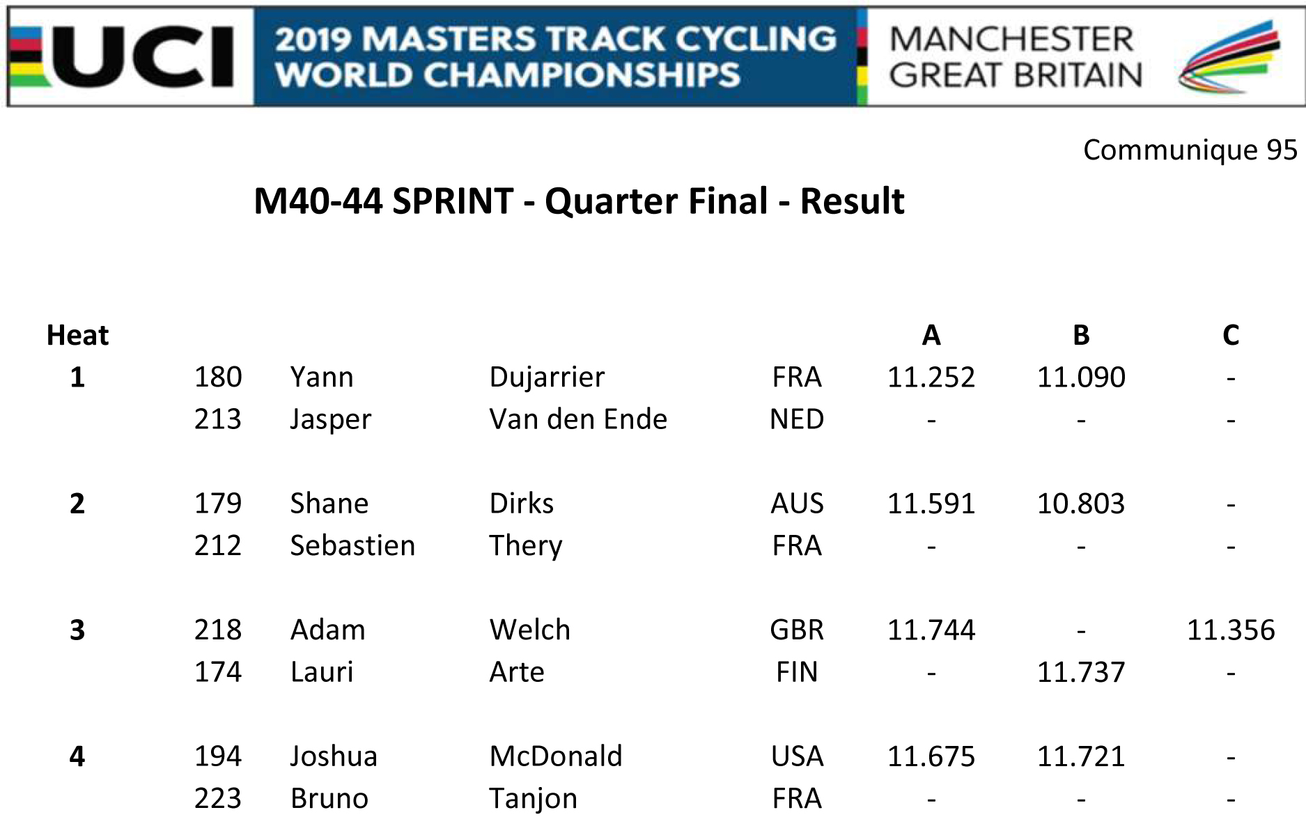 M4044 SPRINT QF RESULT