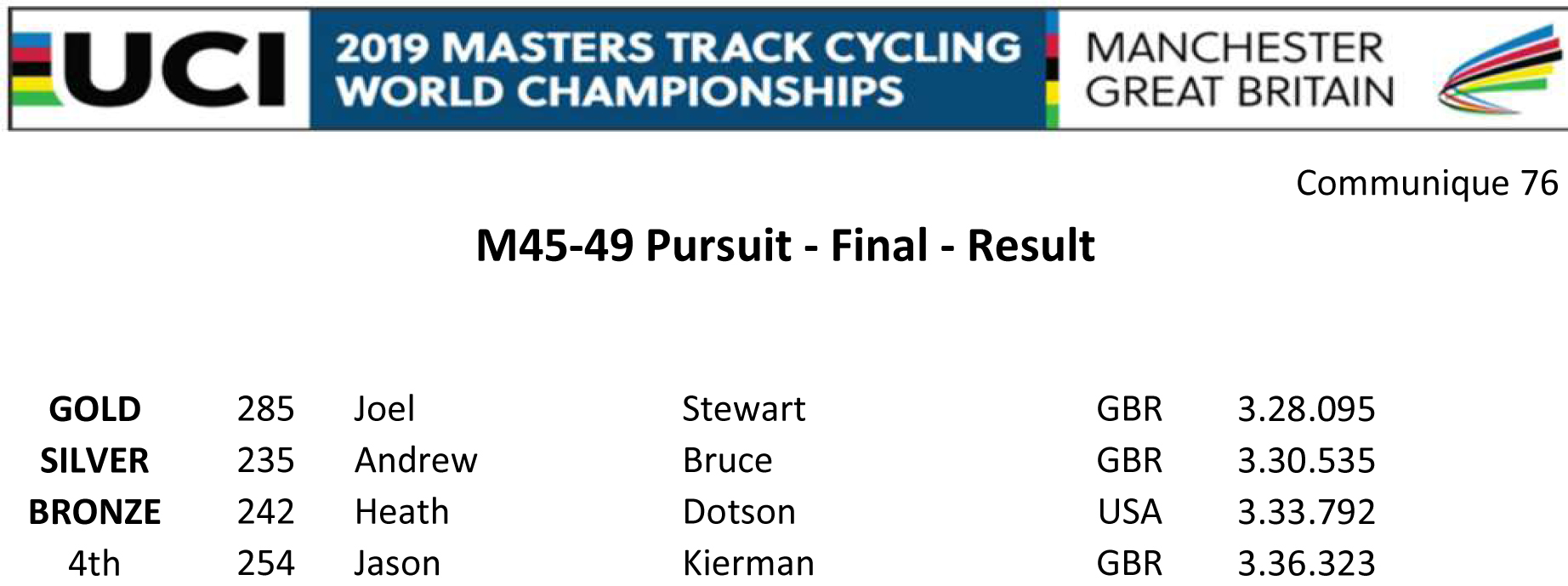 M4549 PURSUIT FINAL RESULT