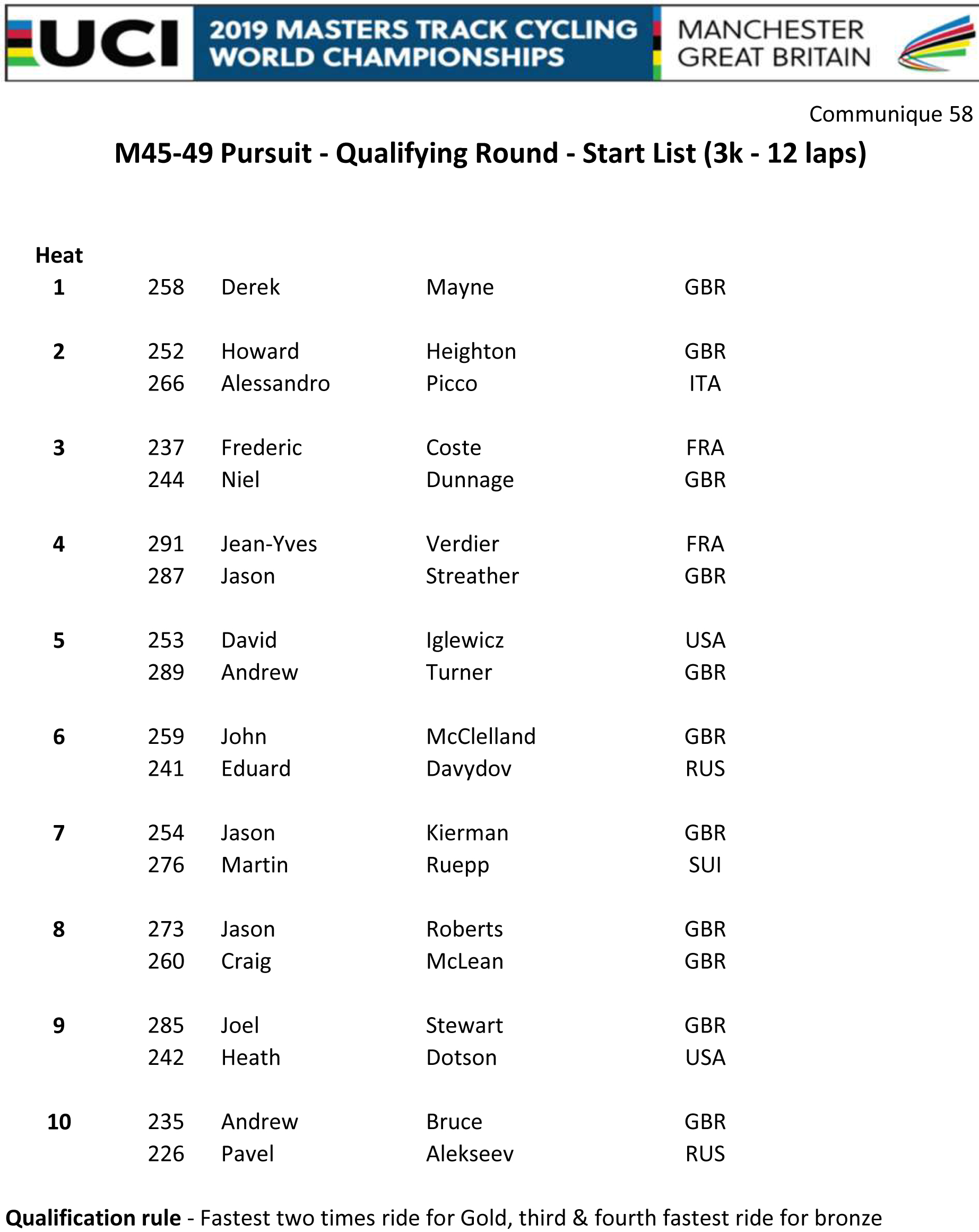 M4549 PURSUIT QUAL START LIST