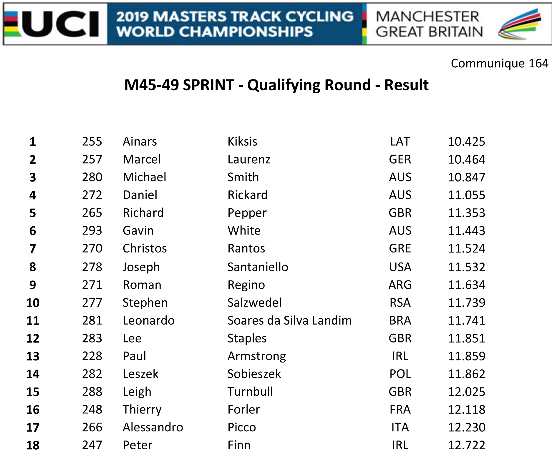 M4549 SPRINT QUALIFYING RESULT
