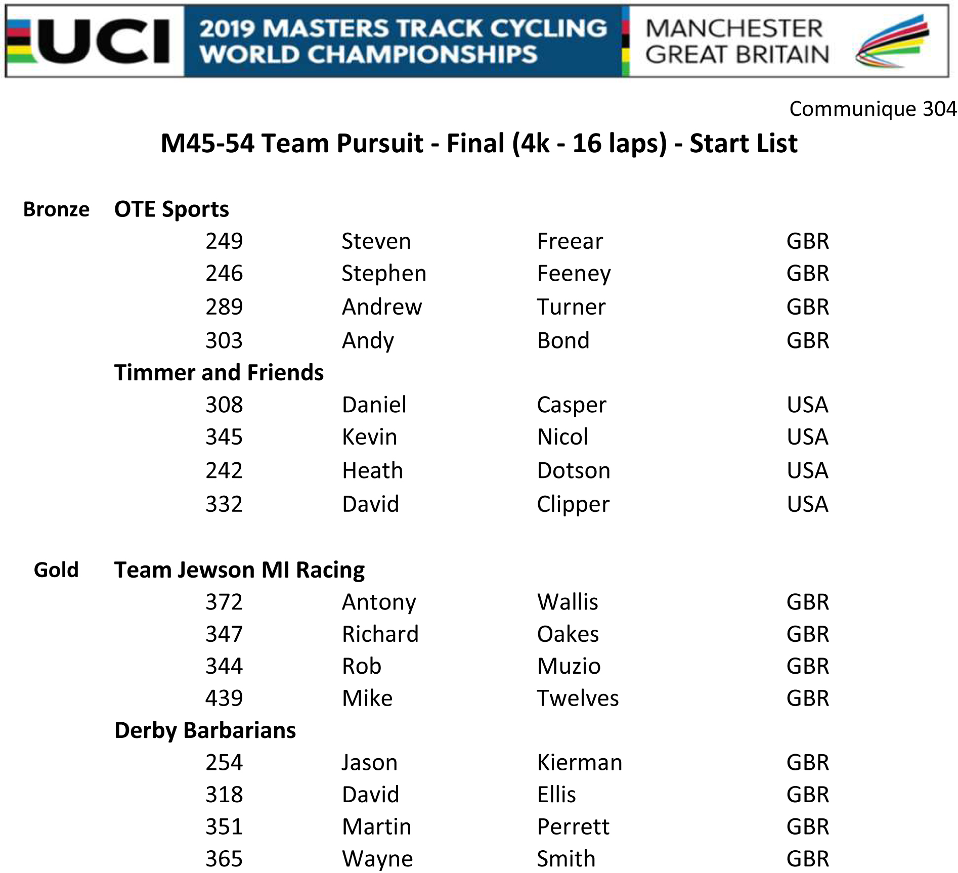 M4554 TEAM PURSUIT FINAL START LIST