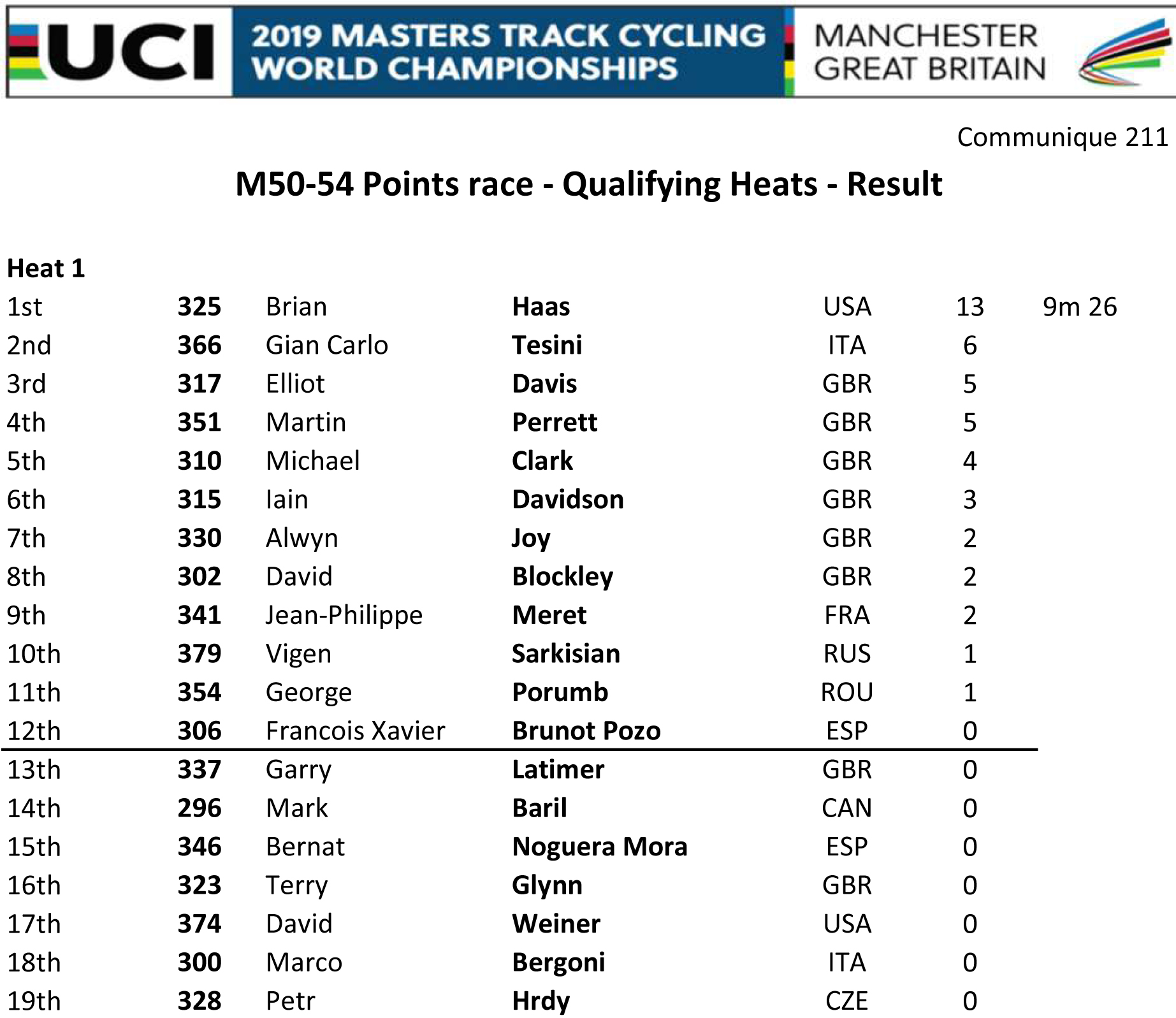 M5054 POINTS RACE QUAL HEAT 1 RESULT