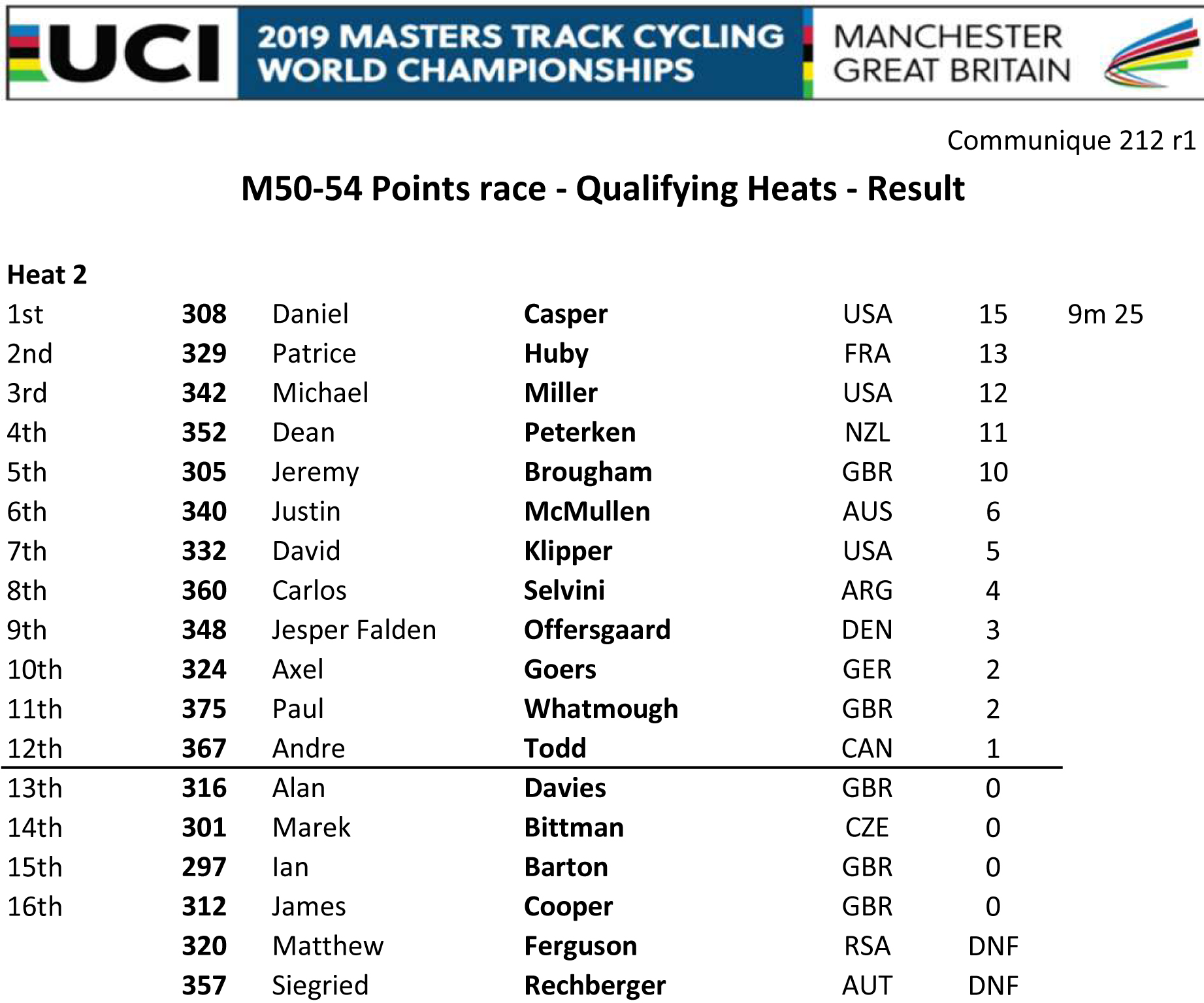 M5054 POINTS RACE QUAL HEAT 2 RESULT rectification