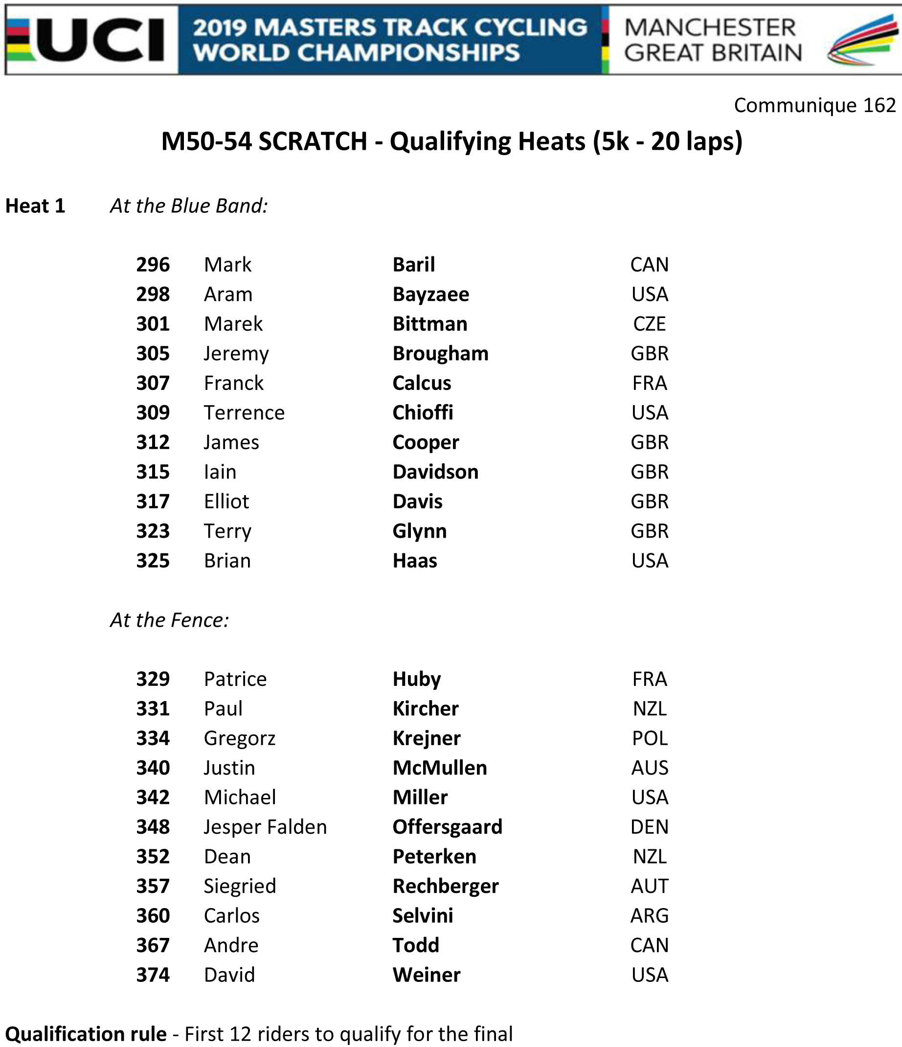 M5054 SCRATCH QUALIFYING HEAT 1
