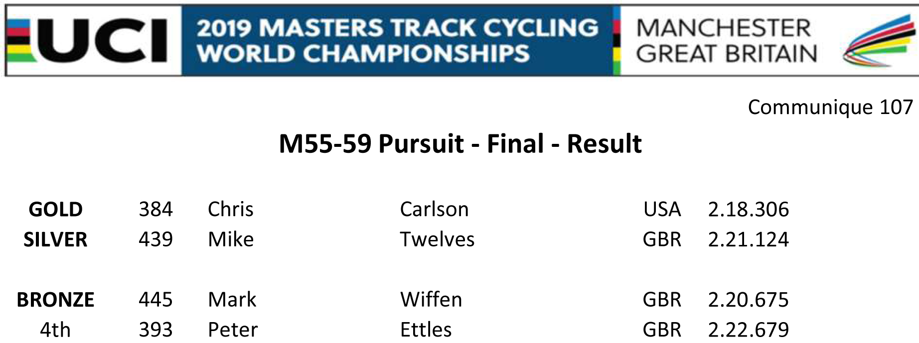 M5559 PURSUIT FINAL RESULT