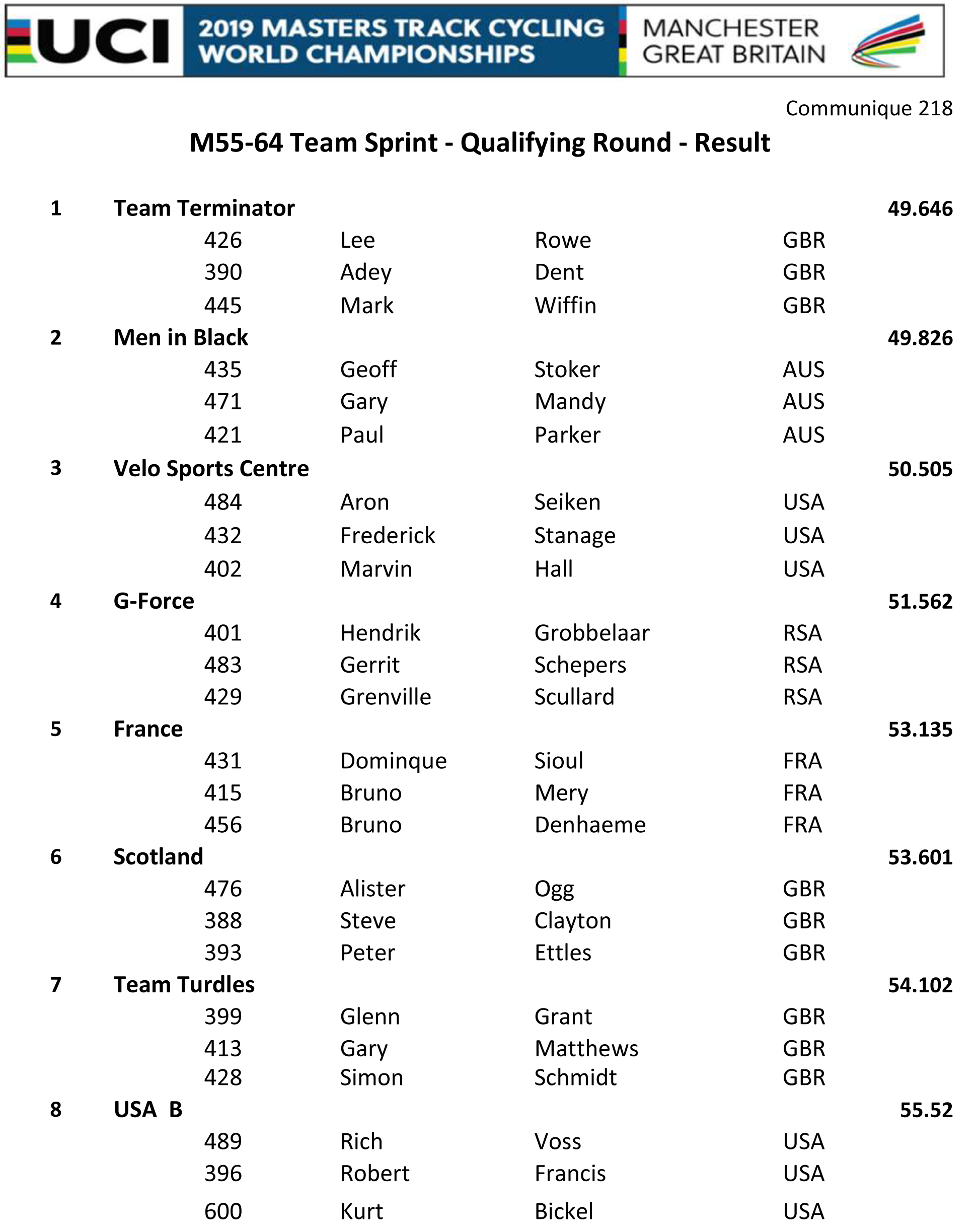 M5564 TEAM SPRINT QUALIFYING RESULT