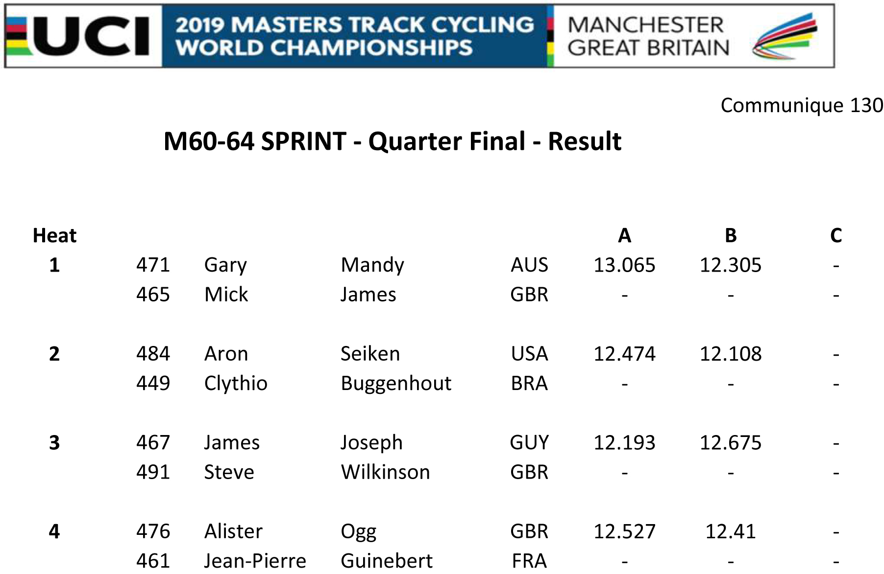 M6064 SPRINT QUARTER FINAL RESULT
