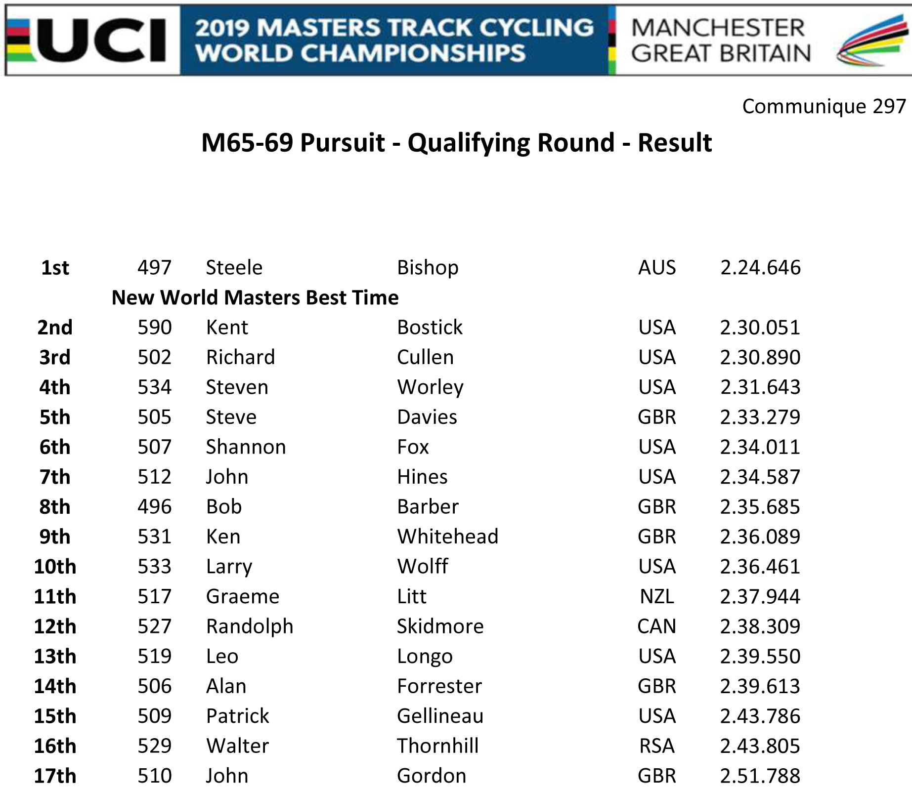 M6569 PURSUIT QUALIFYING RESULT