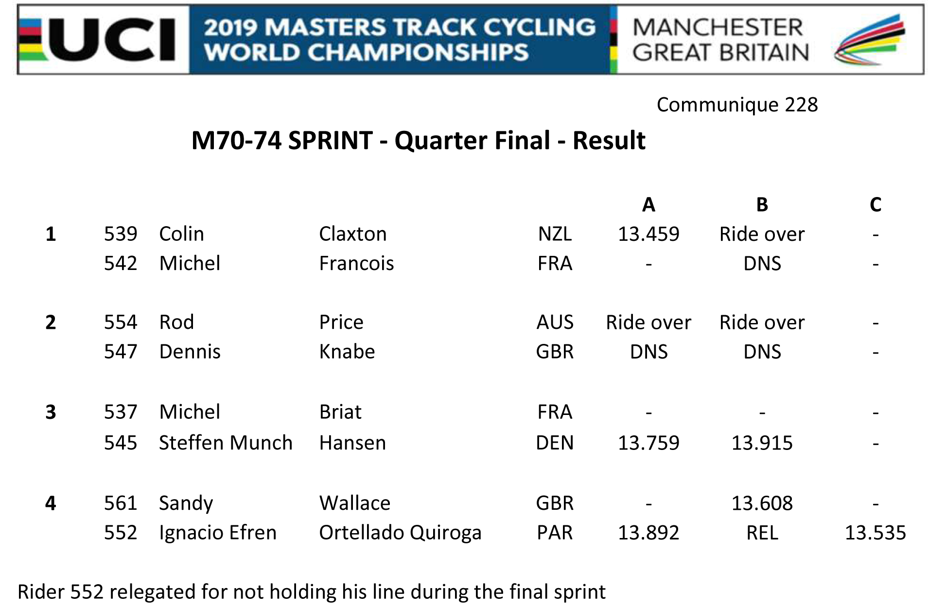M7074 SPRINT QUARTER FINAL RESULT