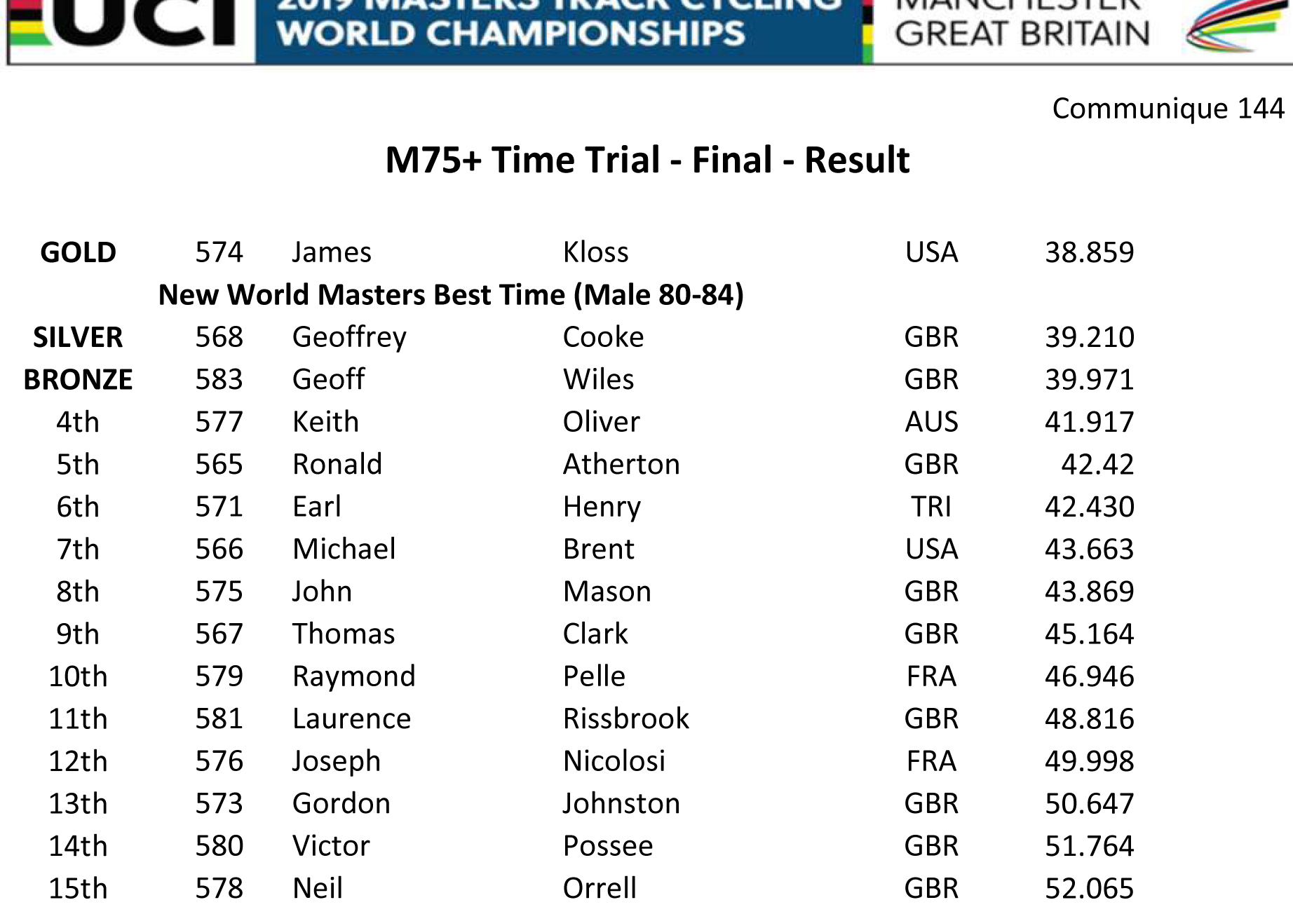 M75 TIME TRIAL RESULT