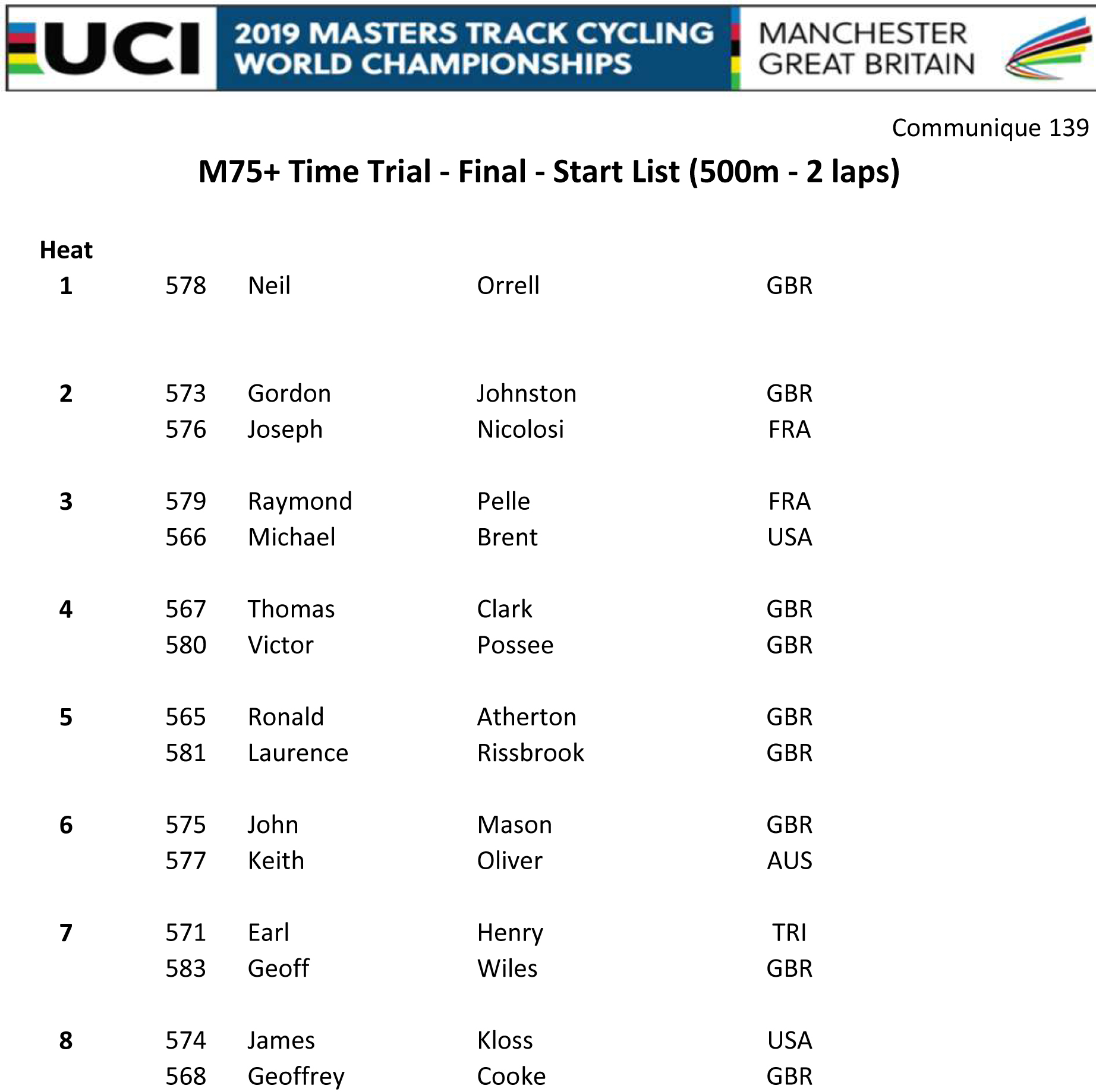 M75 TIME TRIAL START LIST